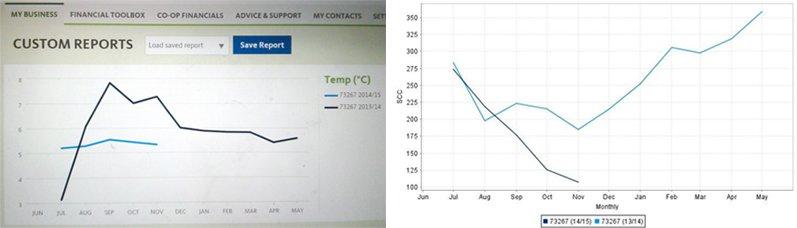 Milk-temp-graph-Noldy-Nov-blog